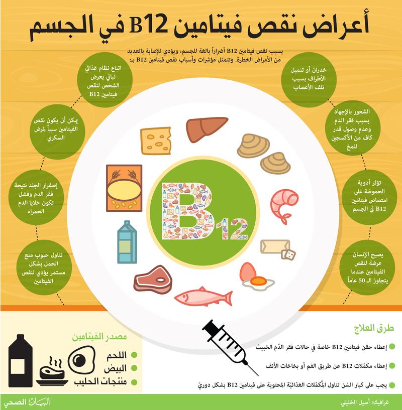 بالصور فيتامين b12 , سبب واعراض نقص فيتامين b12 في الجسم 168