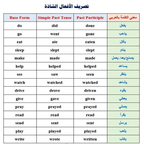 7000 كلمة انجليزية مترجمة pdf