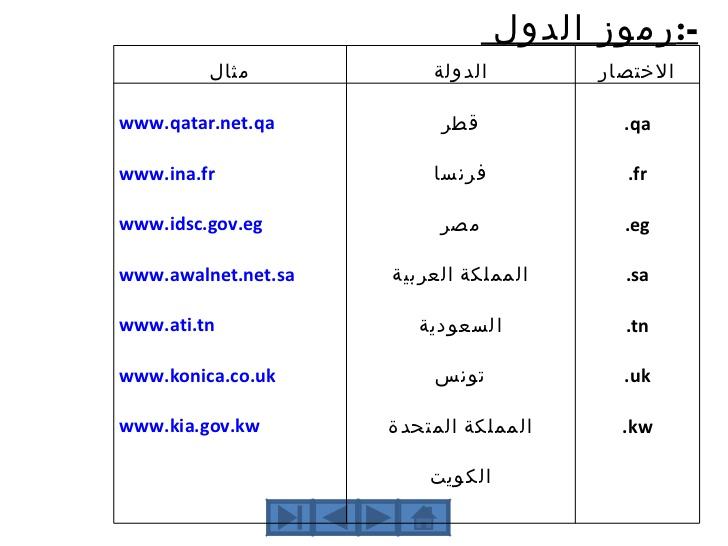 صورة رموز الدول العربية , رموز واكواد جميع الدول العربيه