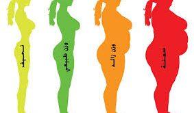 صوره حساب كتلة الجسم والوزن المثالي , كيف نحسب الوزن المثالى