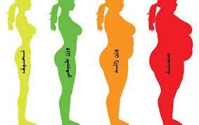 صورة حساب كتلة الجسم والوزن المثالي , كيف نحسب الوزن المثالى