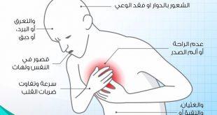 صوره اعراض الذبحة الصدرية , تعرف على اسباب واعراض الذبحة الصدرية