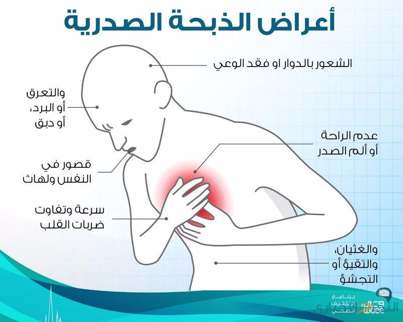 صورة اعراض الذبحة الصدرية , تعرف على اسباب واعراض الذبحة الصدرية