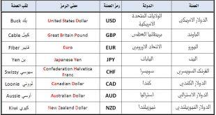 صورة رموز العملات , تعرف علي رموز العملات في جميع الدول