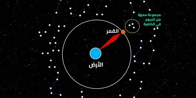 صورة منازل القمر , حساب المواقيت عن طريق النجوم