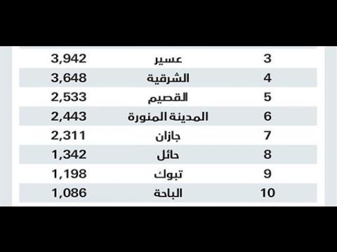 صورة كم تبلغ مساحة السعودية , اروع البلاد العربية السعودية ومساحتها