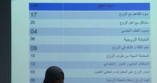 صورة اسباب الطلاق في الجزائر , انتشار الطلاق واسباب حدوثه